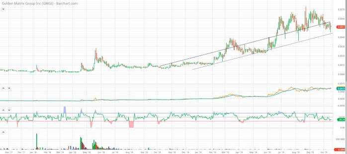 GMGI_chart_10_16_19